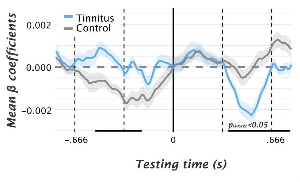 New preprint: Phantom auditory perception (tinnitus) is characterised by stronger anticipatory auditory predictions