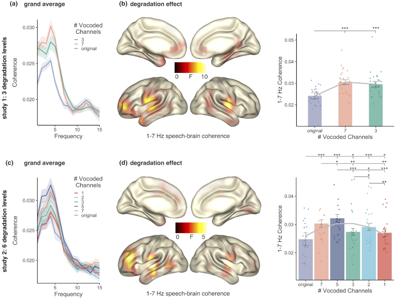 Degradation levels of continuous speech affect neural speech tracking and alpha power differently